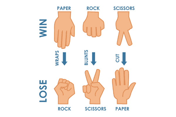 fun game to play while waiting rock scissors paper rules